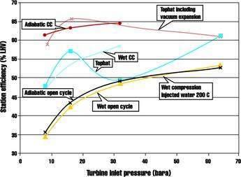 Efficiencies for various compression arrangements