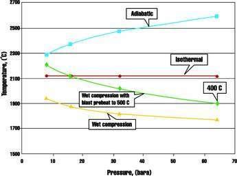 Stochimetric adiabatic flame temperatures (SAFTs)