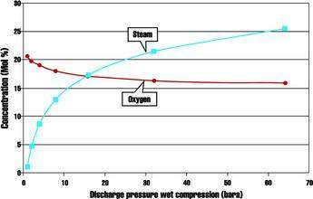 Oxygen and steam concentration in blast wet after compression