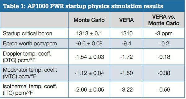 Power distribution from VERA for a 3D core Monte Carlo simulation: isometric