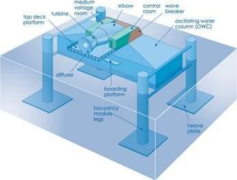 Oceanlinx schematic
