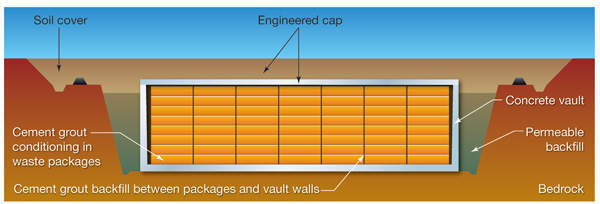 Schematic showing LLW vaults in post-closure phase