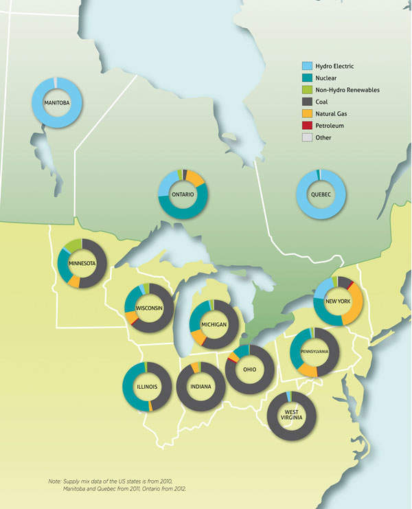 Figure 2: Ontario's present energy mix compared to neighbouring markets. It plans to reduce the percentage of nuclear to 42% by 2025 and increase wind and hydro, according to the Ontario LTEP