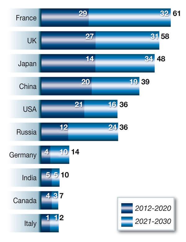 Figure 3: Back-end market opportunities by region, (USD, billion)
