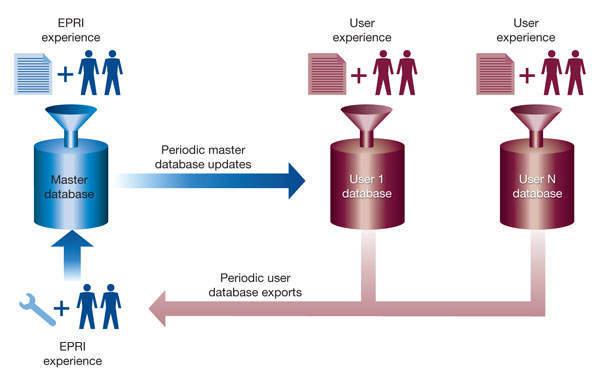 Figure 2: EPRI signature database update architecture