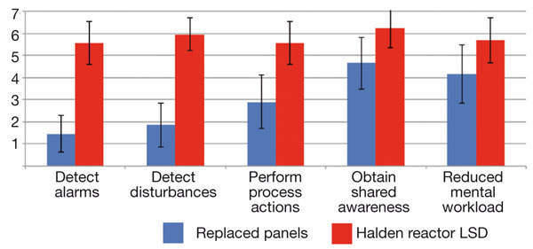 Figure 6: Results of user testing of Halden reactor large-screen display (red) compared with replaced analogue panels (blue), where 7 is a high, and 1 is a low, degree of support.