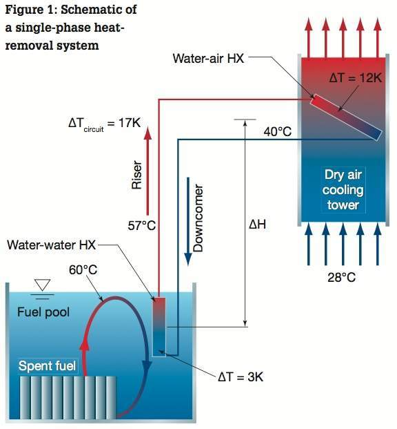 Figure 1: Schematic of a single-phase heat- removal system