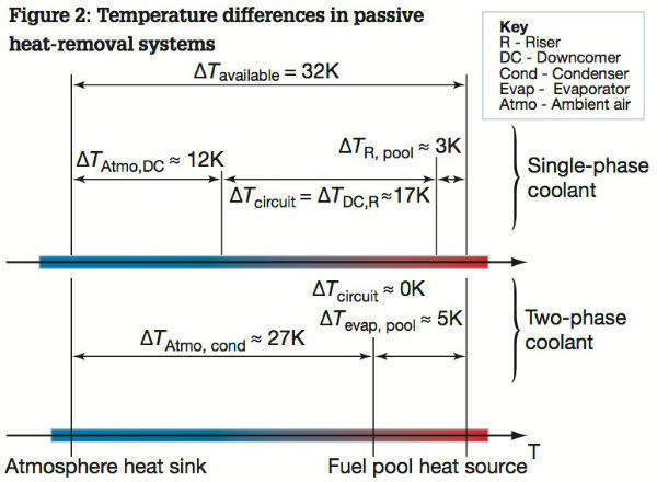 Figure 2: Temperature differences in passive heat-removal systems