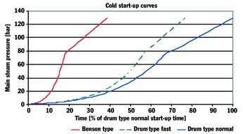 Cold start-up curve