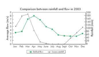 Rainfall and flow