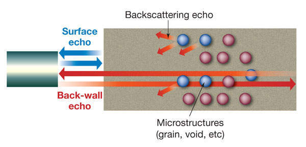 Figure 1a: Schematic images of ultrasonic signal interactions with microstructure components