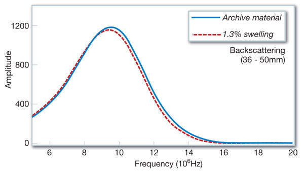 Figure 5: Frequency spectrum change in the back-wall echo due to homogeneously distributed 1.3% swelling. The amplitude of peak frequency moves down, decreasing