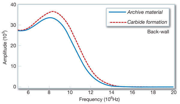 Figure 6: Frequency spectrum change in the backscattering echo in the region of 36-50mm from the surface due to homogeneously distributed 1.3% swelling