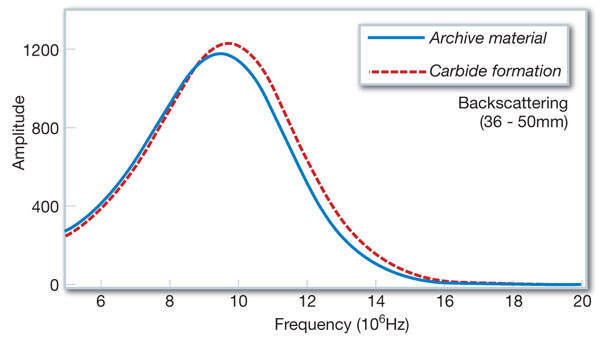 Figure 7: Frequency spectrum change in the back-wall echo due to homogeneous carbide formation