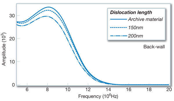 Figure 8: Frequency spectrum change in the backscattering echo in the region of 36-50mm from the surface due to homogeneous carbide formation