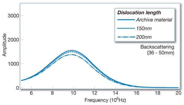 Figure 9: Frequency spectrum change in the back-wall echo due to dislocations