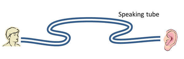 Figure 1a: Illustration of the conceptual speaking tube