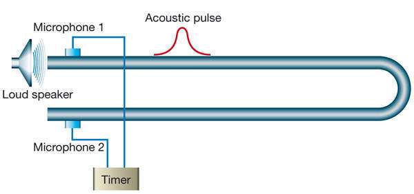 Concept of a practical acoustic thermometer