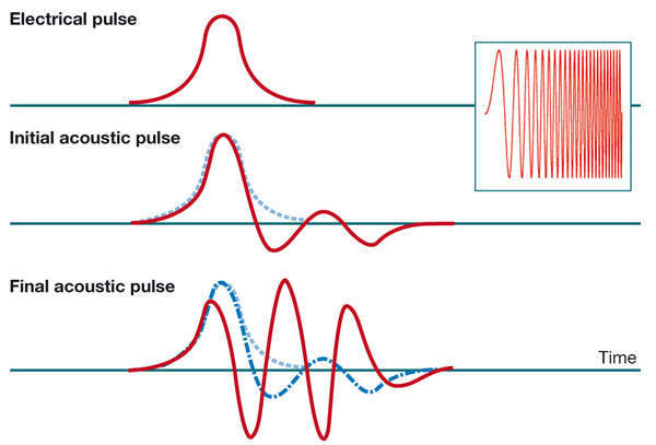 Figure 2: Qualitative illustration of the 'pulse-shape problem'