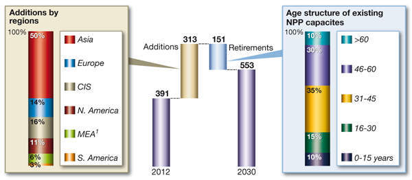 Figure 1: Nuclear power generation capacity is expected to rise from 391 GW in 2012 to 553 GW by 2030.