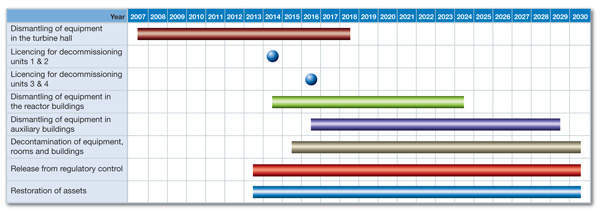 Timeline showing Kozloduy decommissioning activities