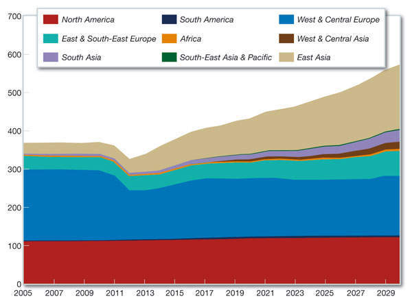 Figure 2: The best outlook for growth in nuclear power (measured in GWe) remains in Asia