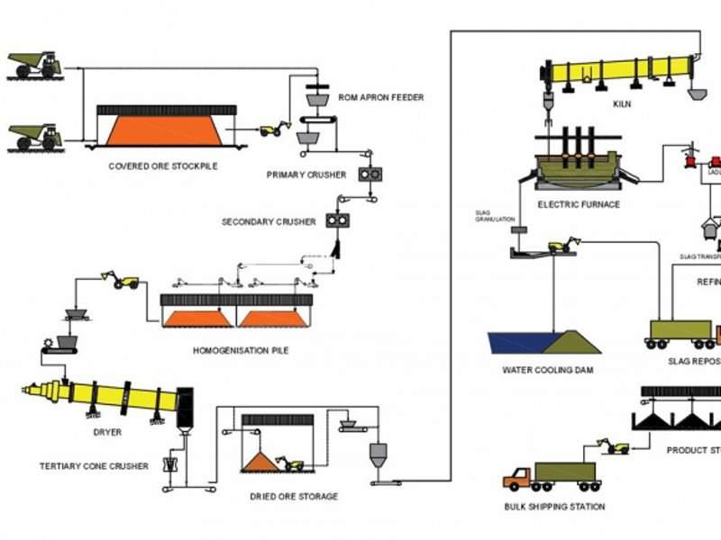 4l - Image --- Araguaia Nickel Project