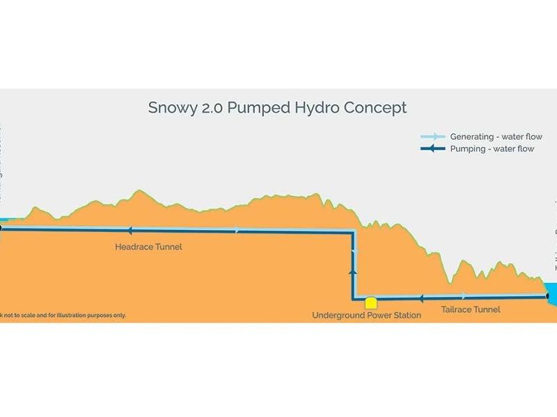 Image 2-Snowy Hydro 2.0