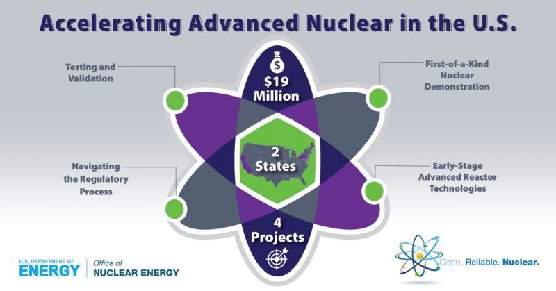 U.S. Department of Energy further advances nuclear energy technology through industry awards of $19m