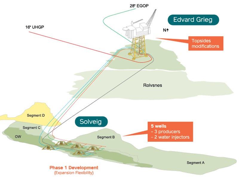 Image 2- Solveig Oil Field