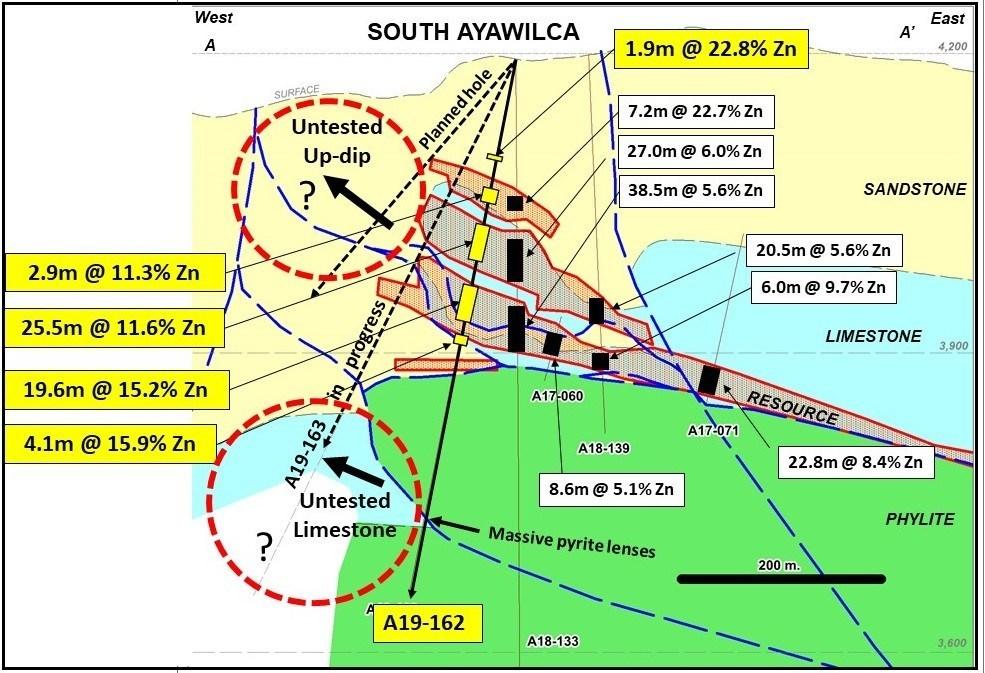 Tinka drills 20m at 15% Zinc and 10m at 17% Zinc at Ayawilca Property in Peru