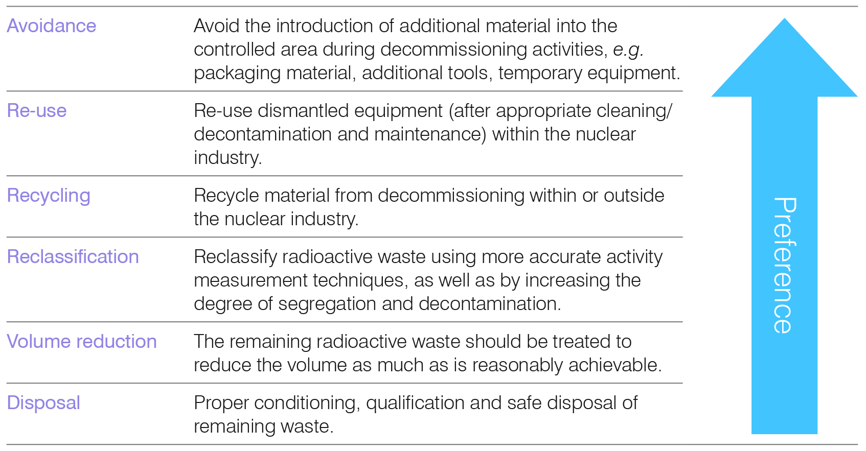 nuclear decomissioning waste