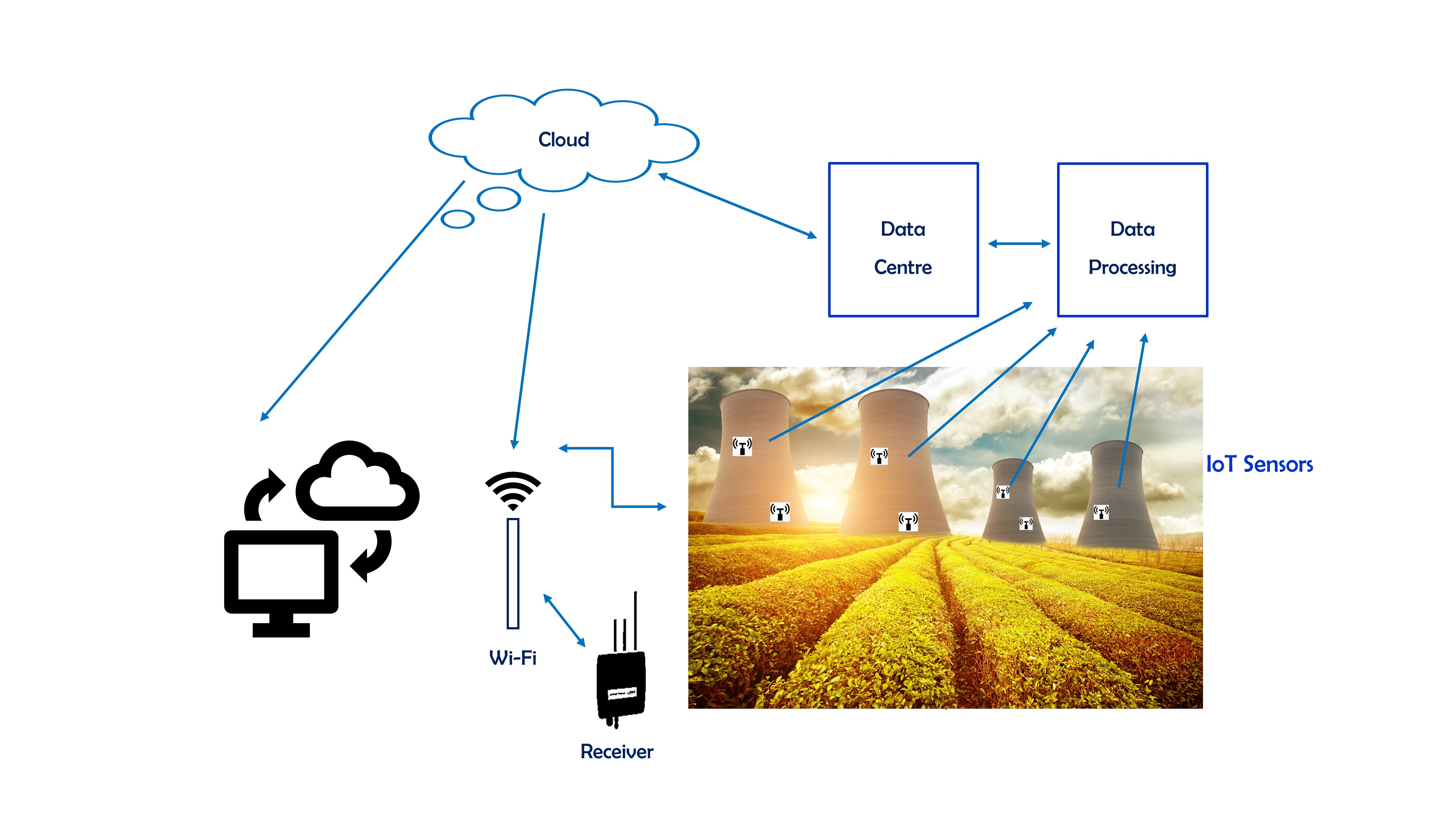 nuclear iot sector