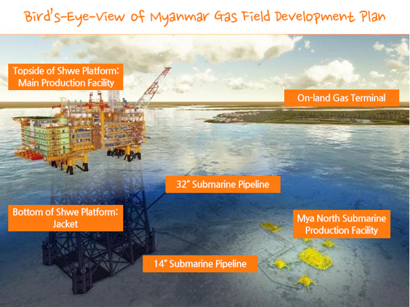 2l-Image-Shwe-Gas-Project