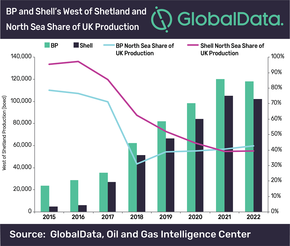 west of shetland oil fields