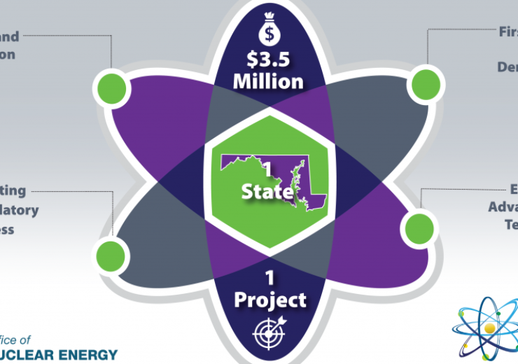 Accelerating Advanced Reactors infographic -7th version - 1200x627-01
