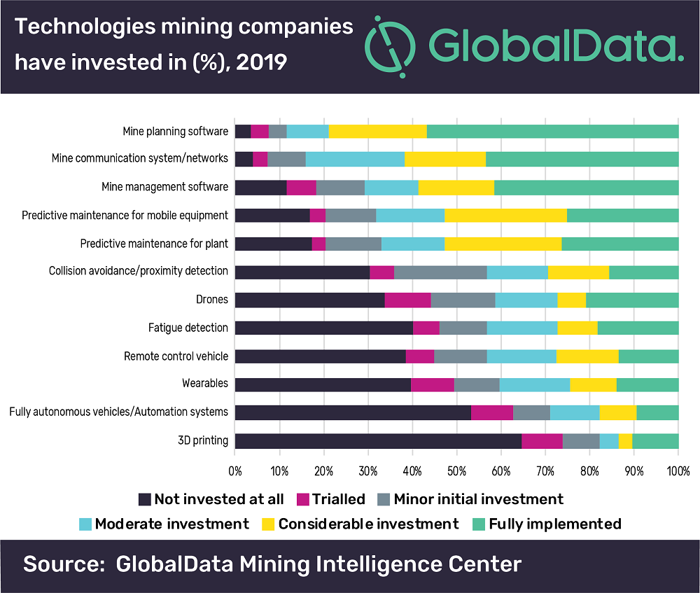 mining technology investment