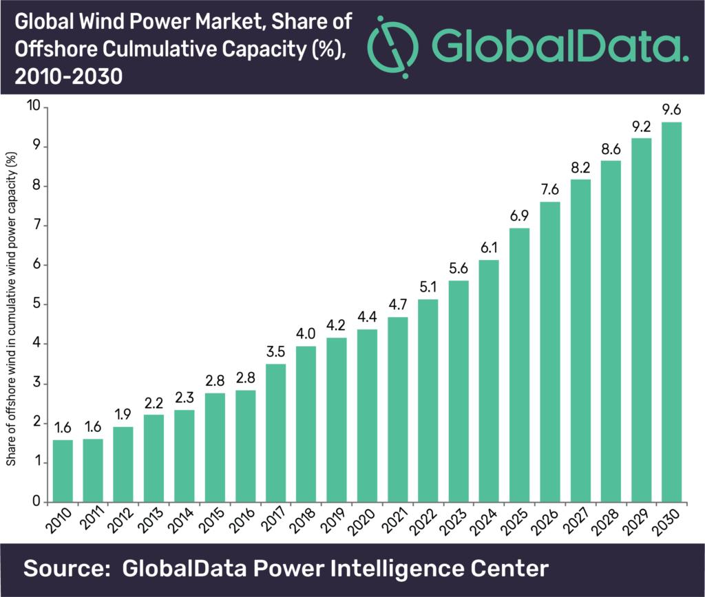 Global wind power market