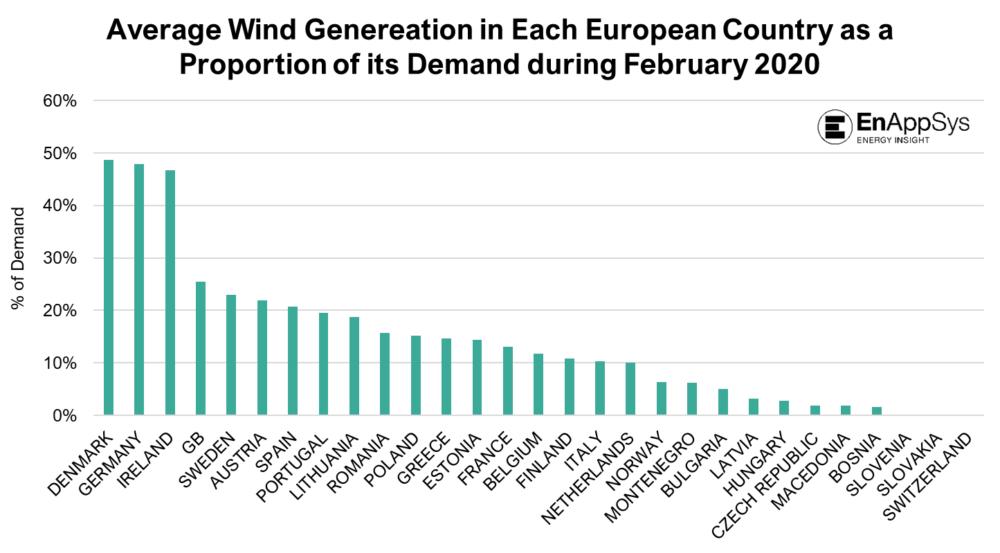 Wind power Europe