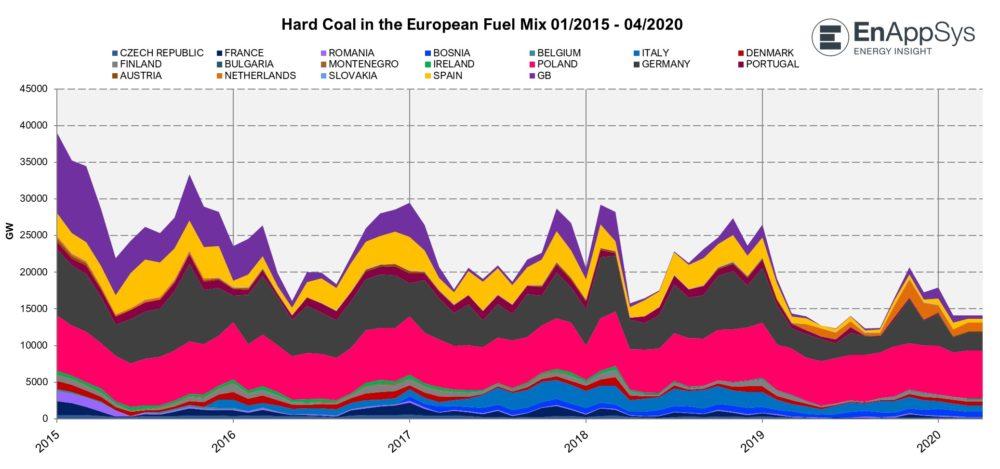 Great Britain coal power