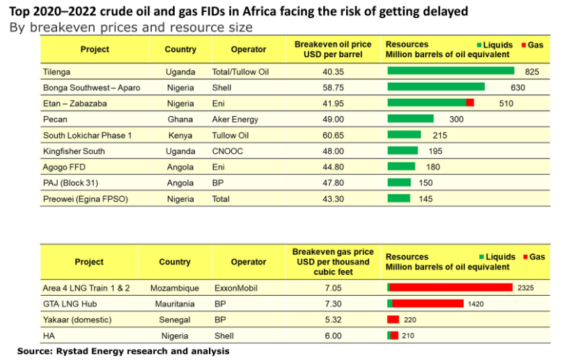 oil investment in africa