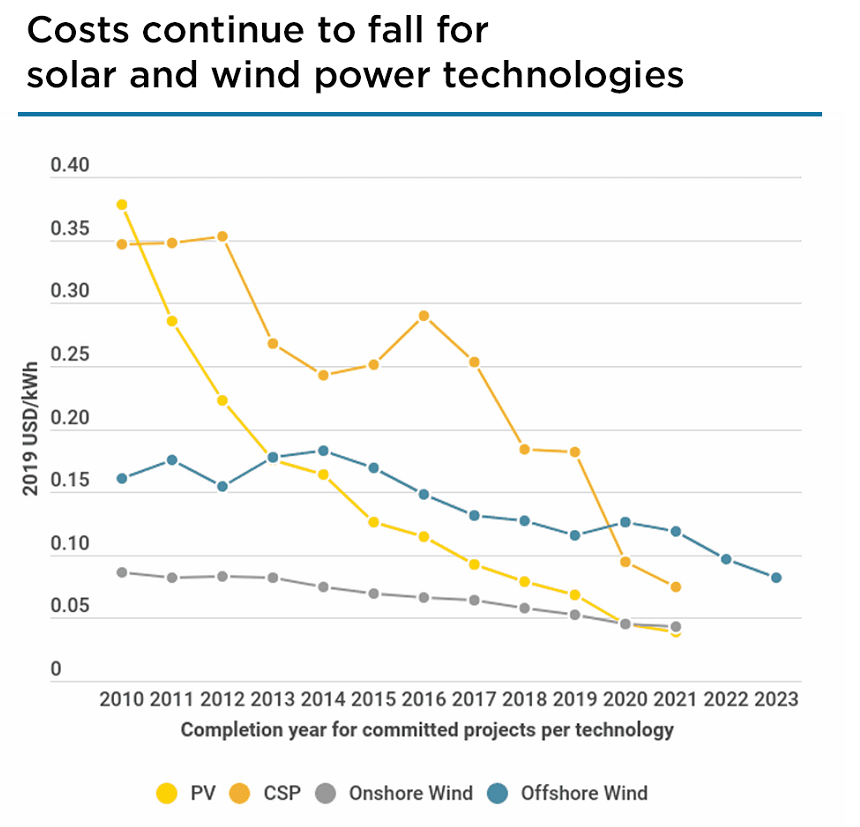 cost of renewable power