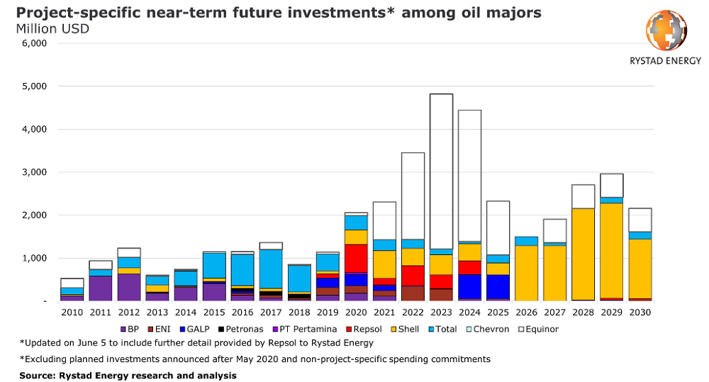 renewables spending by oil companies