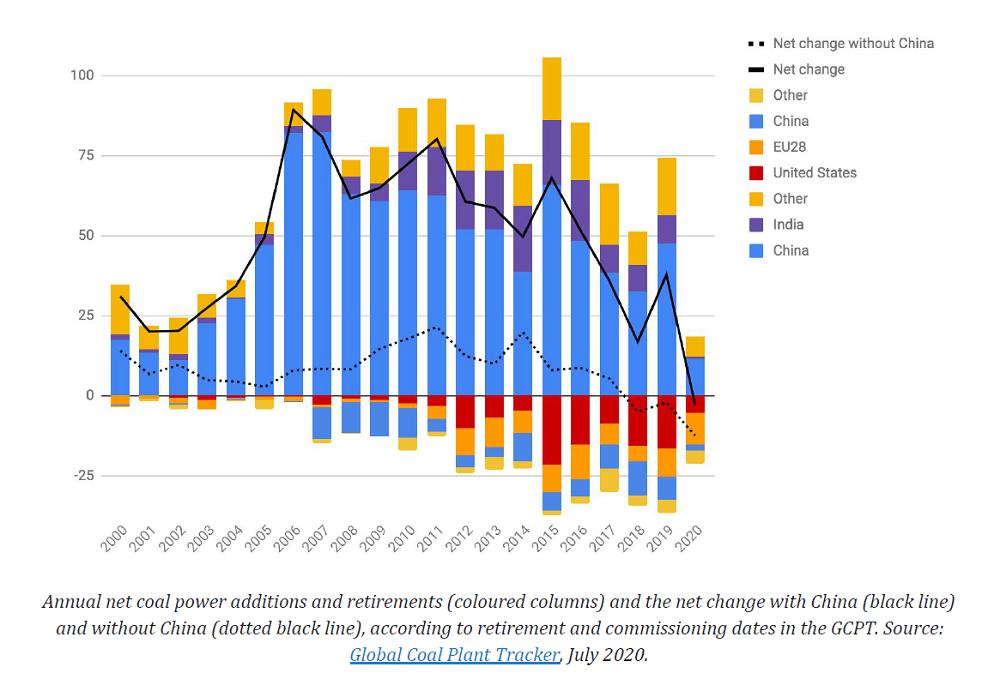 coal plant retirements