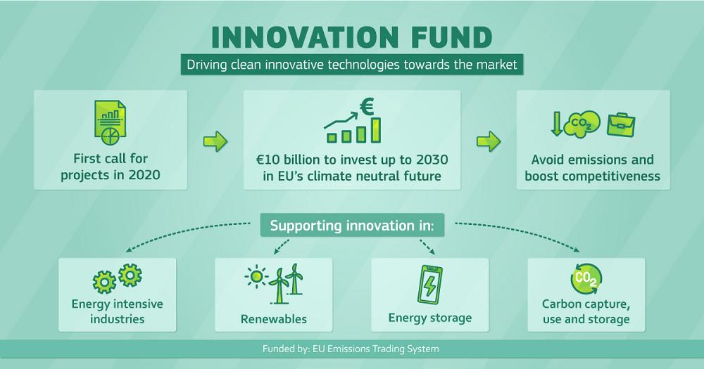 eu innovation fund
