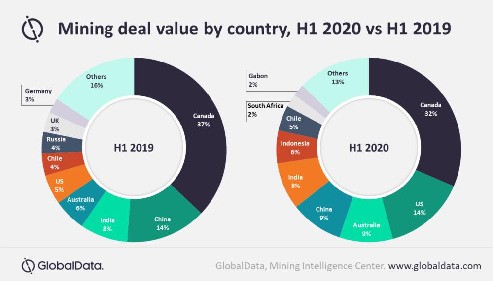 Coronavirus global mining deal value