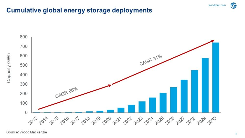 Global energy storage market 2030