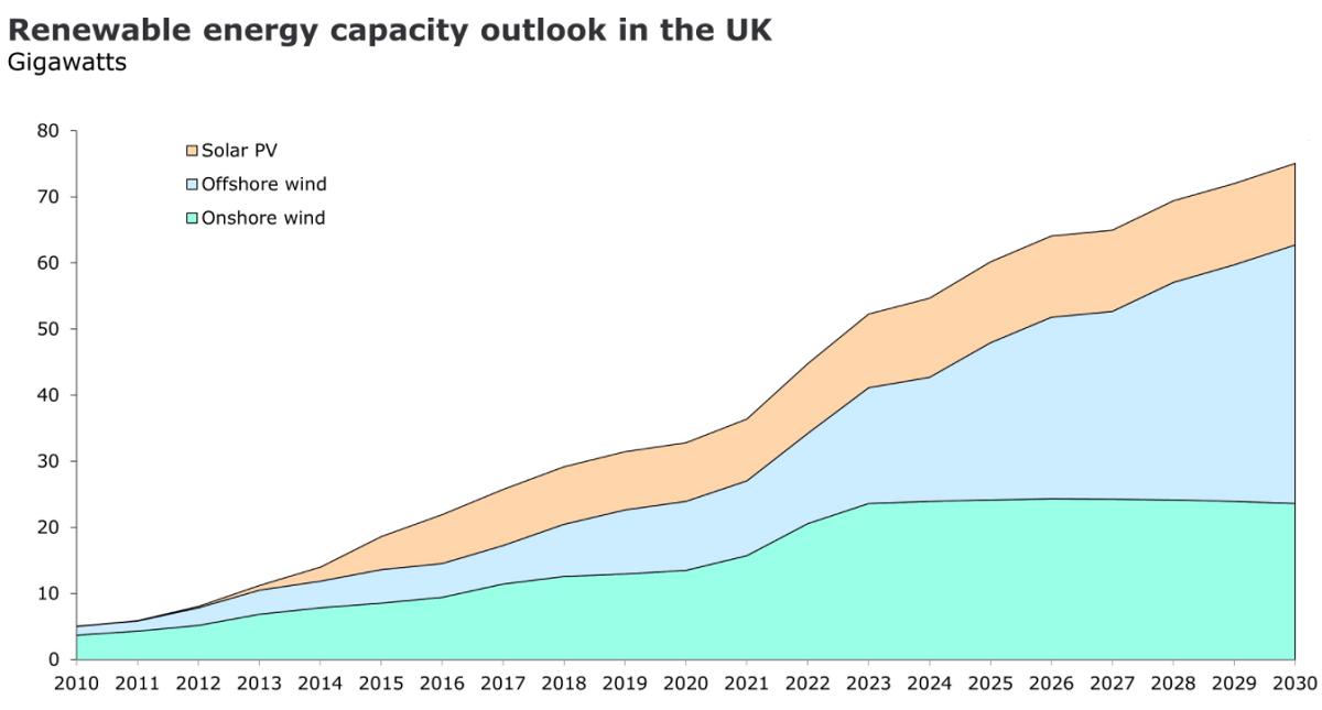 uk renewable energy capacity
