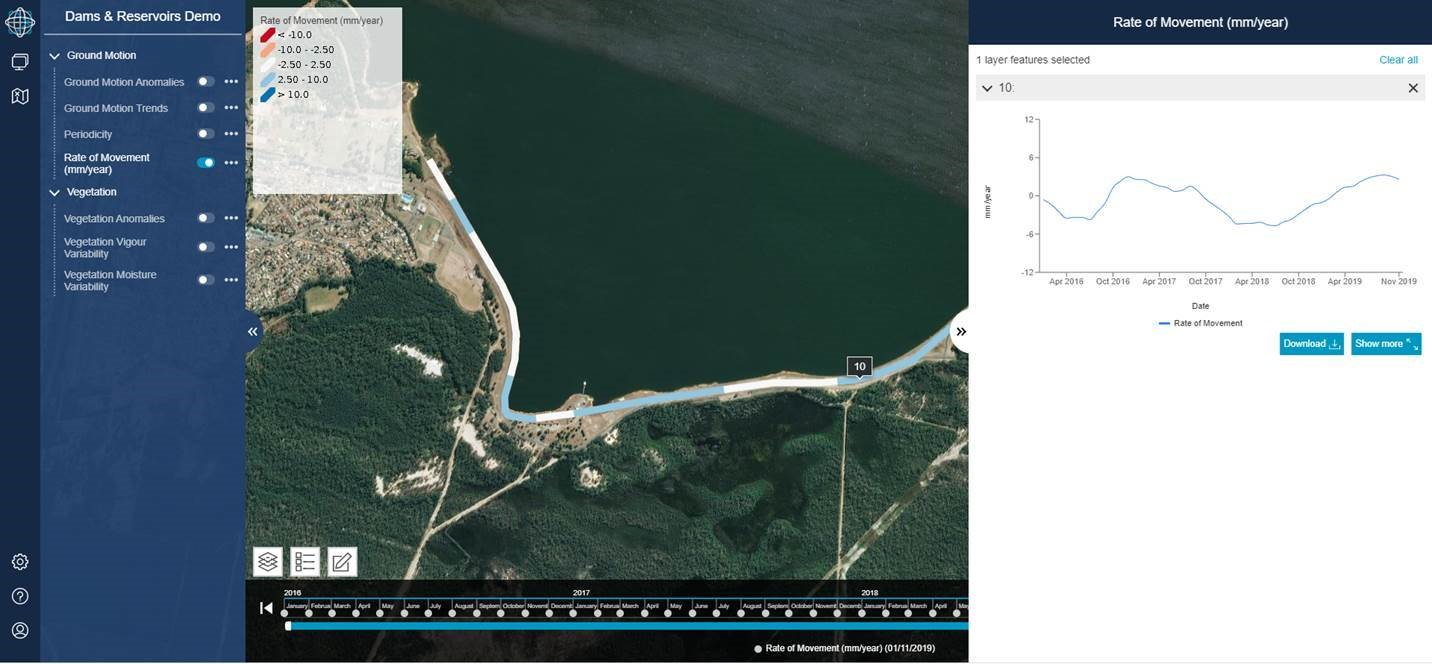 remote dam monitoring hydropower