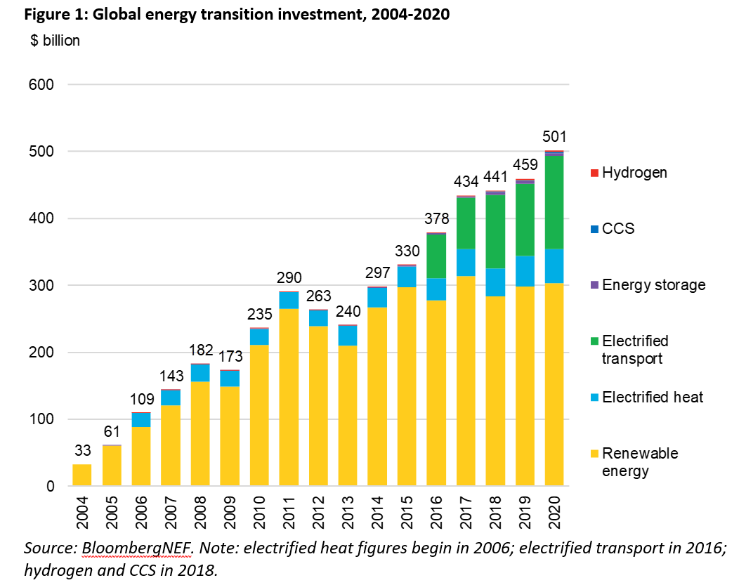energy transition investment 2020